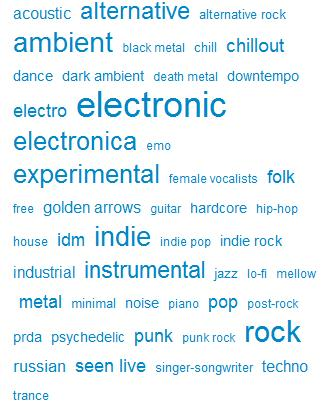 Today's tag cloud of downloads.