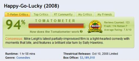 Happy-Go-Lucky Rotten Tomatoes Rating